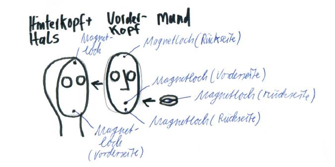 Kopf herstellung Skizze